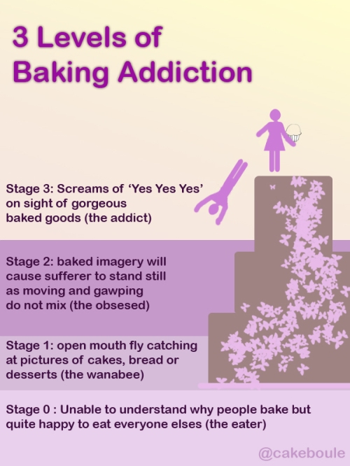 Levels of baking addiction